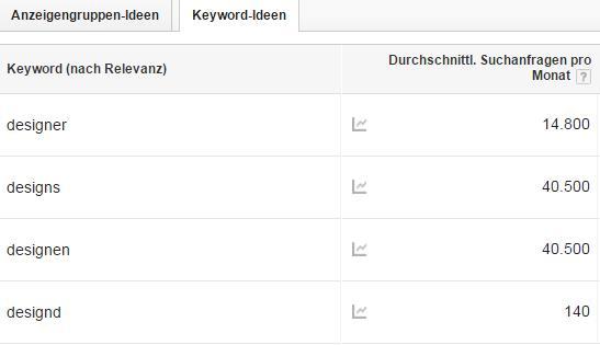 Keyword Planer: Designer