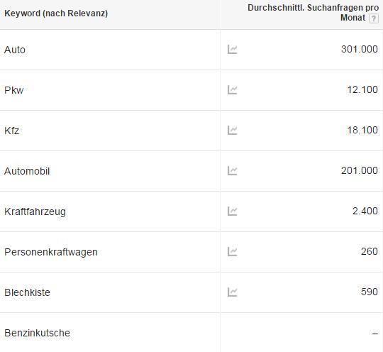 Keyword Planer: Auto, Pkw, Kfz usw.