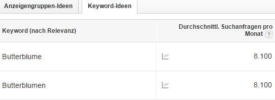 Keyword Planer: Butterblume(n)
