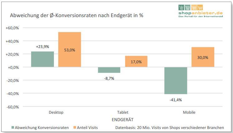 Abweichungen der Konversionsraten nach Endgerät (bevh)