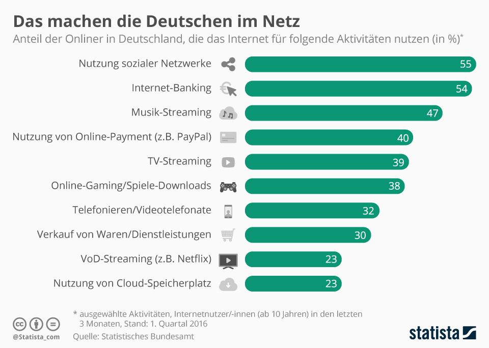 infografik internetaktivitaeten_in_deutschland statista