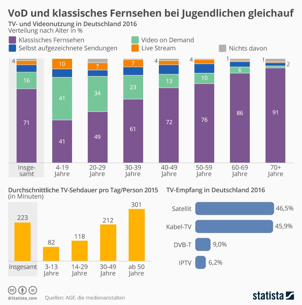 infografik tv_und_video_nutzung_in_deutschland statista