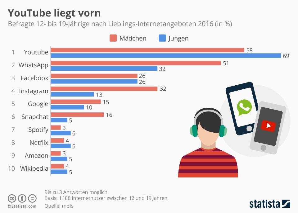 infografik youtube_liegt_vorn statista