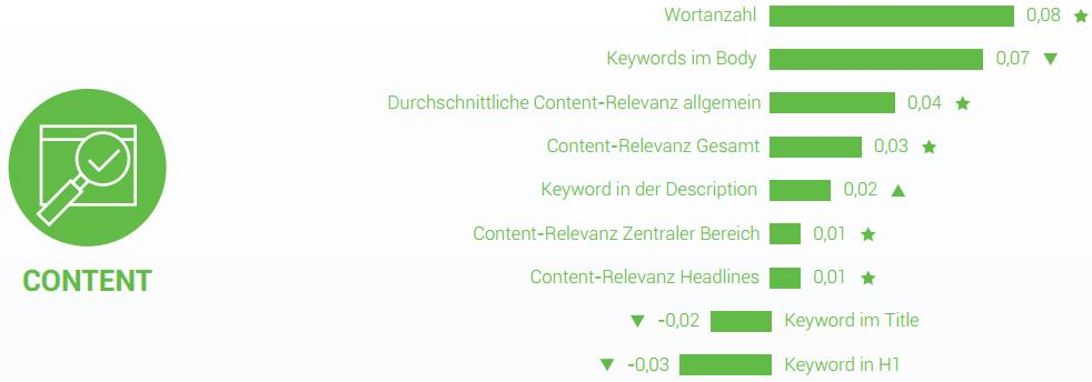 Searchmetrics Studie Ranking-Faktoren Content