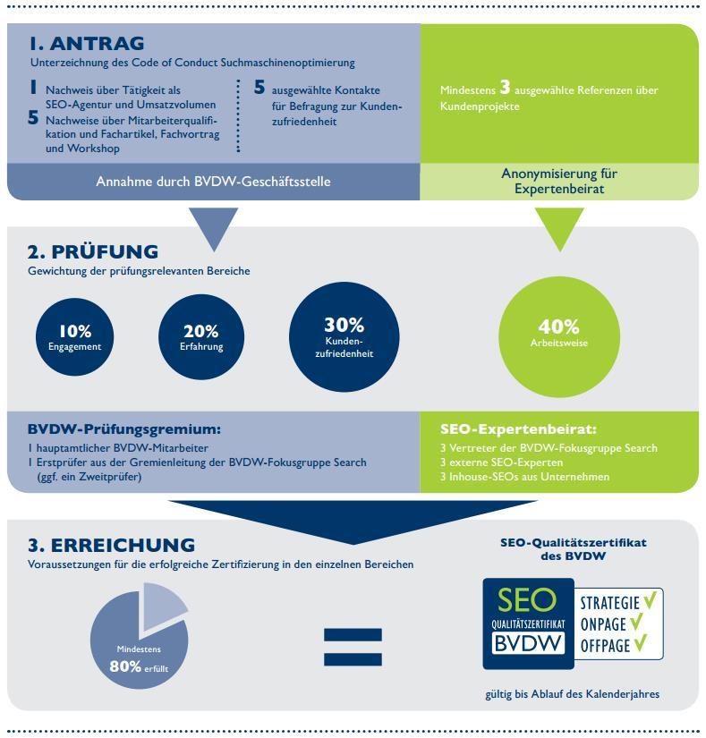 BVDW Qualitätszertifikate Bewerbung Infografik