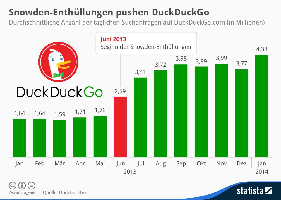 Durchschnittliche Anzahl der täglichen Suchanfragen auf DuckDuckGo