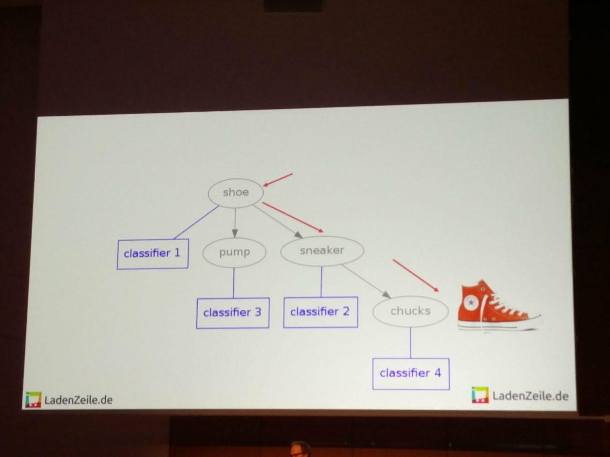 Johannes Schaback - Porukt Kategorien per AI festlegen