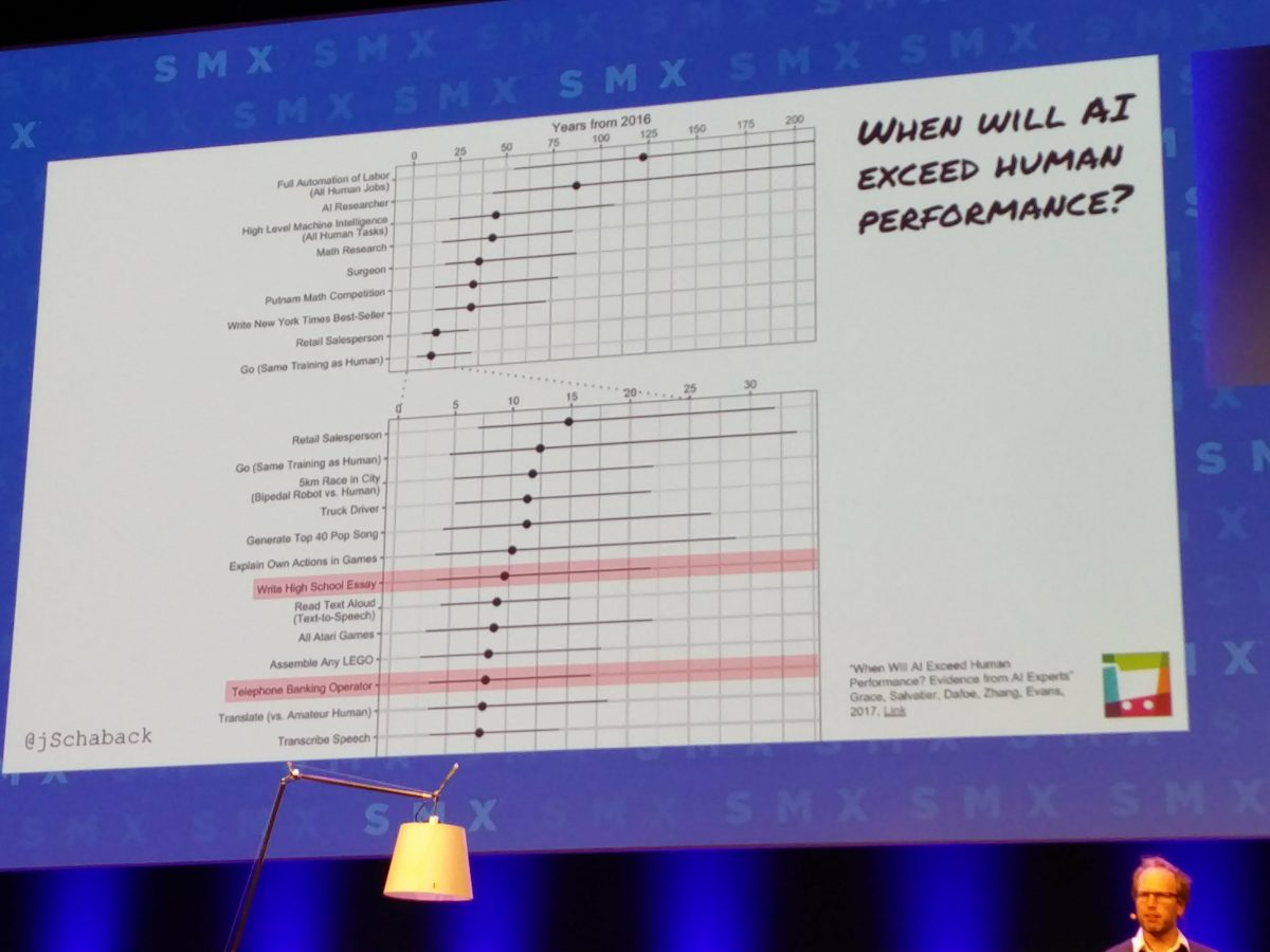 Johannes Schaback: When will AI exceed human performance?