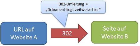 Illustration: 302-Weiterleitung