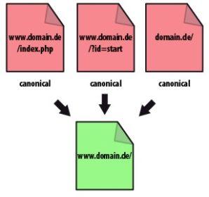 Illustration Canonical URLs