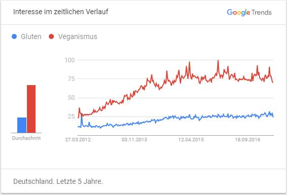 Chart Gluten Veganismus