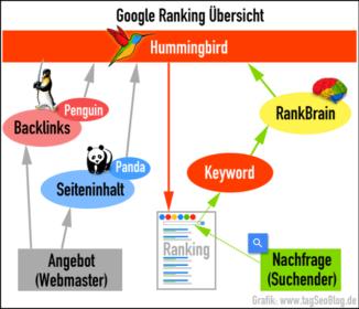 Google Ranking-Übersicht
