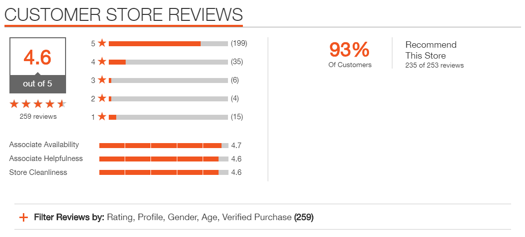 Local SEO Ratings und Reviews Bazarrvoice Integration Homedepot Filiale