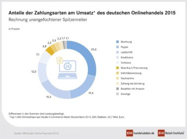 Zahlungsarten im deutschen Online Handel 2015