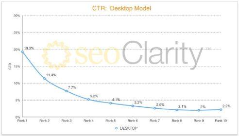 Diagramm: CTR auf dem Desktop