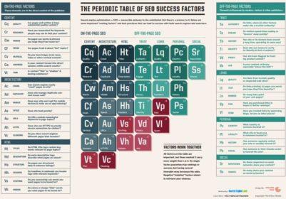 Periodensystem der SEO-Rankingfaktoren