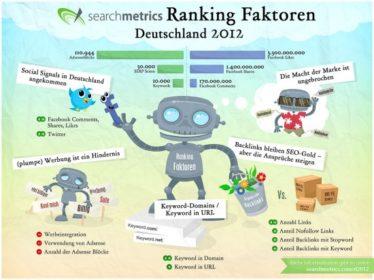 Illustration: searchmetrics SEO Ranking Faktoren Deutschland 2012