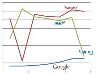 Vergleich Bing Google