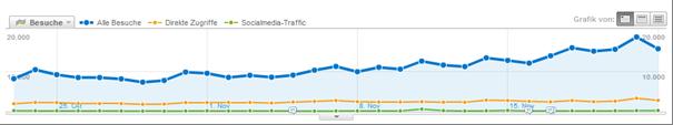 Vergleich der Trafficquellen