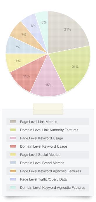 Ranking Faktoren 2011