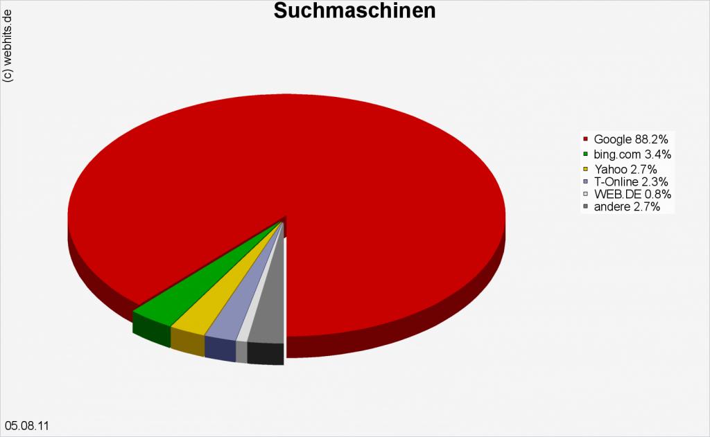 Suchmaschinenmarkt Deutschland im August 2011
