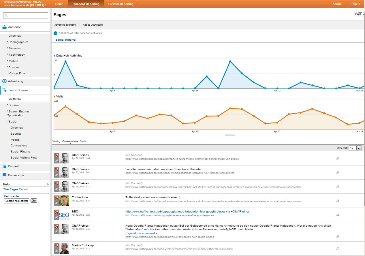 Ein Beispiel für einen Social Report