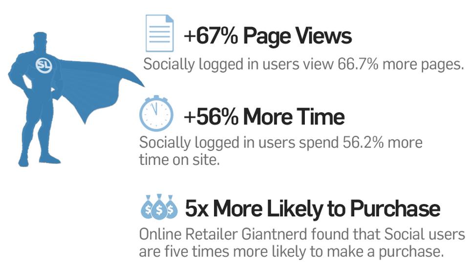 Social Login Vorteile von gigya