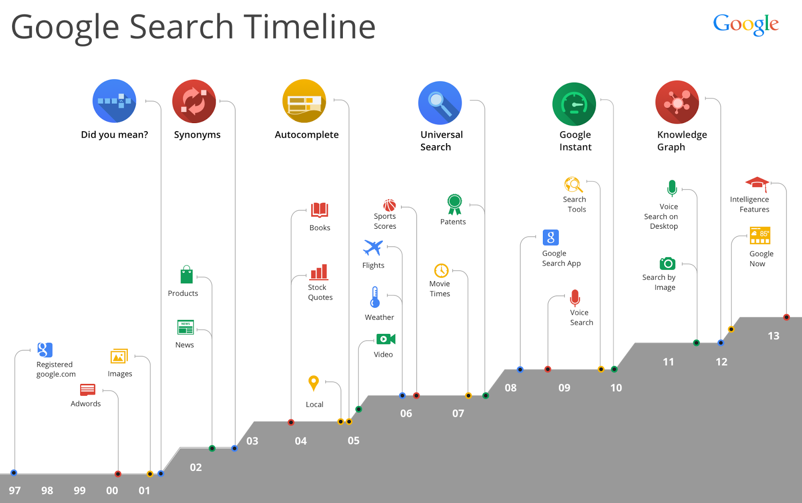 Search Timeline 1997 - 2013