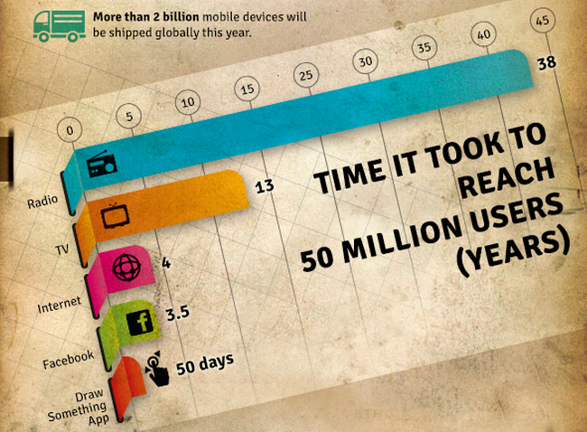 state-of-mobile-2013-50 Millionen User