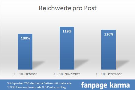 allfacebook und fanpage karma grafik1