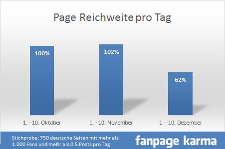 allfacebook und fanpage karma grafik2