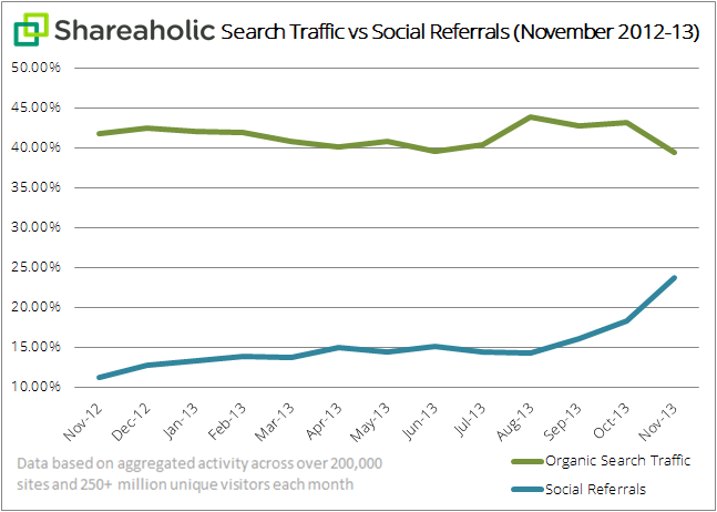 Shareaholic-search-traffic-vs-social-referrals-chart-Dec-20131