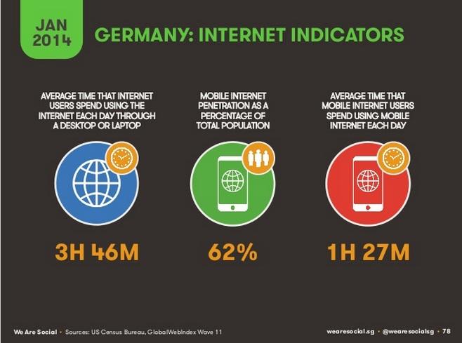 Studie We Are Social - Internet Indicators