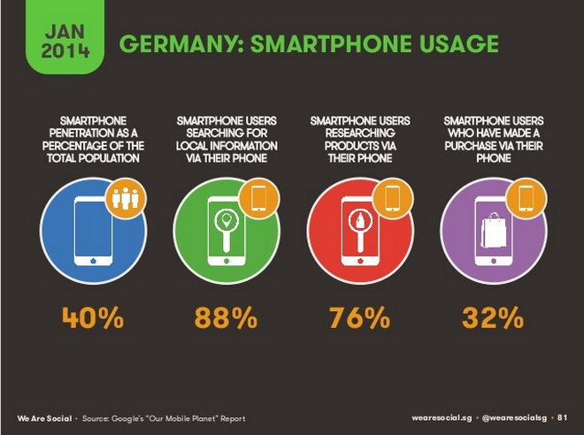 Studie We Are Social - Smartphone Usage