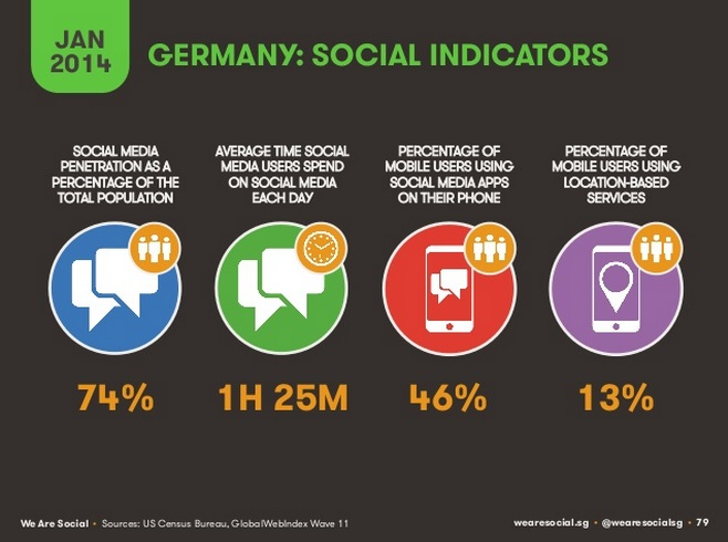 Studie We Are Social - Social Indicators