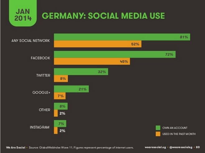 Studie We Are Social - Social Media Use