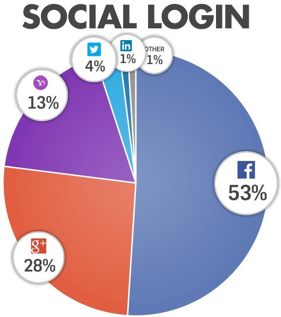 Social Login - All 01-14