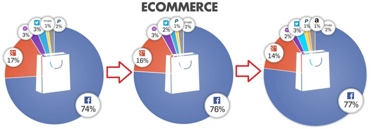 Social Login E-Commerce 03-13 bis 01-14