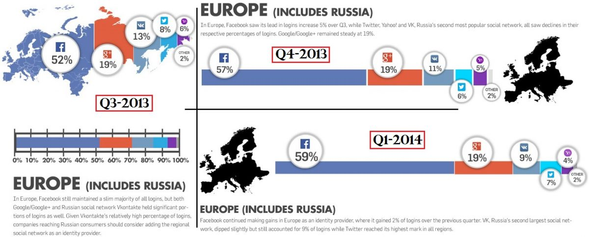 Social Login - Europa 03-13 bis 01-14