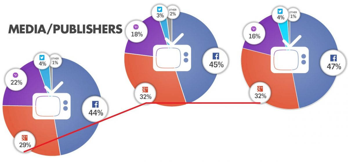 Social Login - Media-Publishers 03-13 bis 01-14