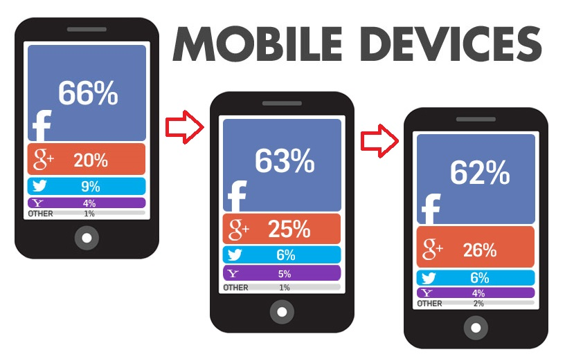 Social Login - Mobile Devices 03-13 bis 01-14