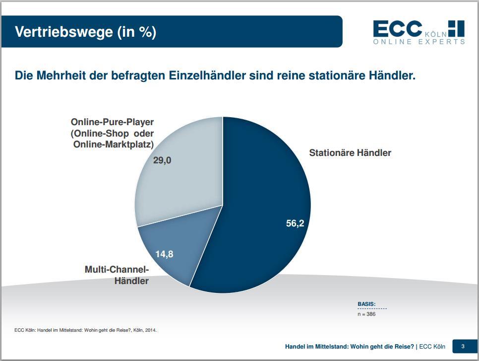 Vertriebswege - ECC Köln Studie