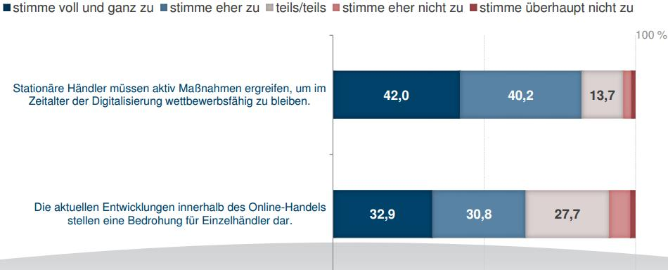 Maßnahmen - ECC Köln Studie