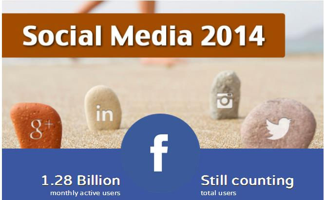 Social Media 2014 Infografik