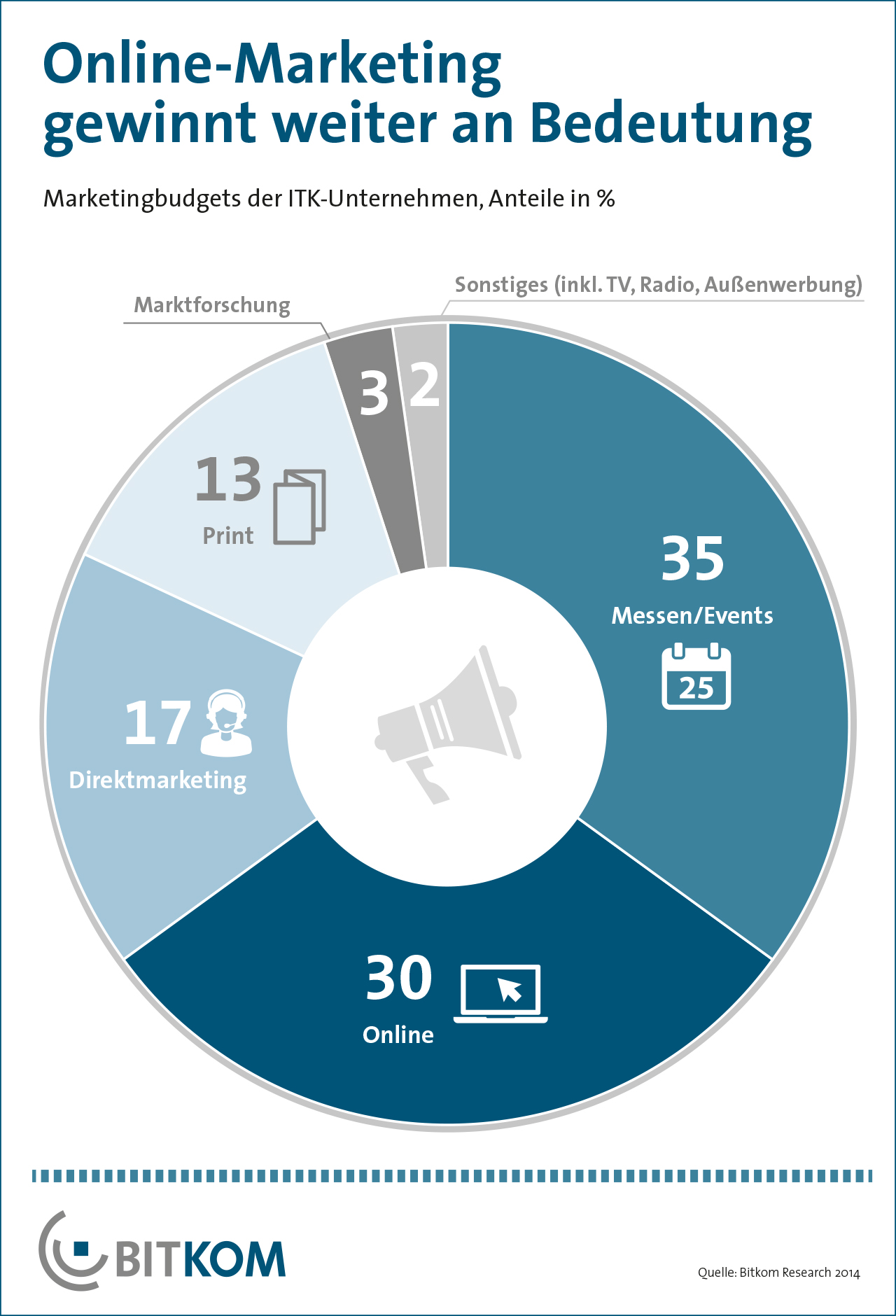 ITK-Unternehmen: Marketing Investitionen 2014