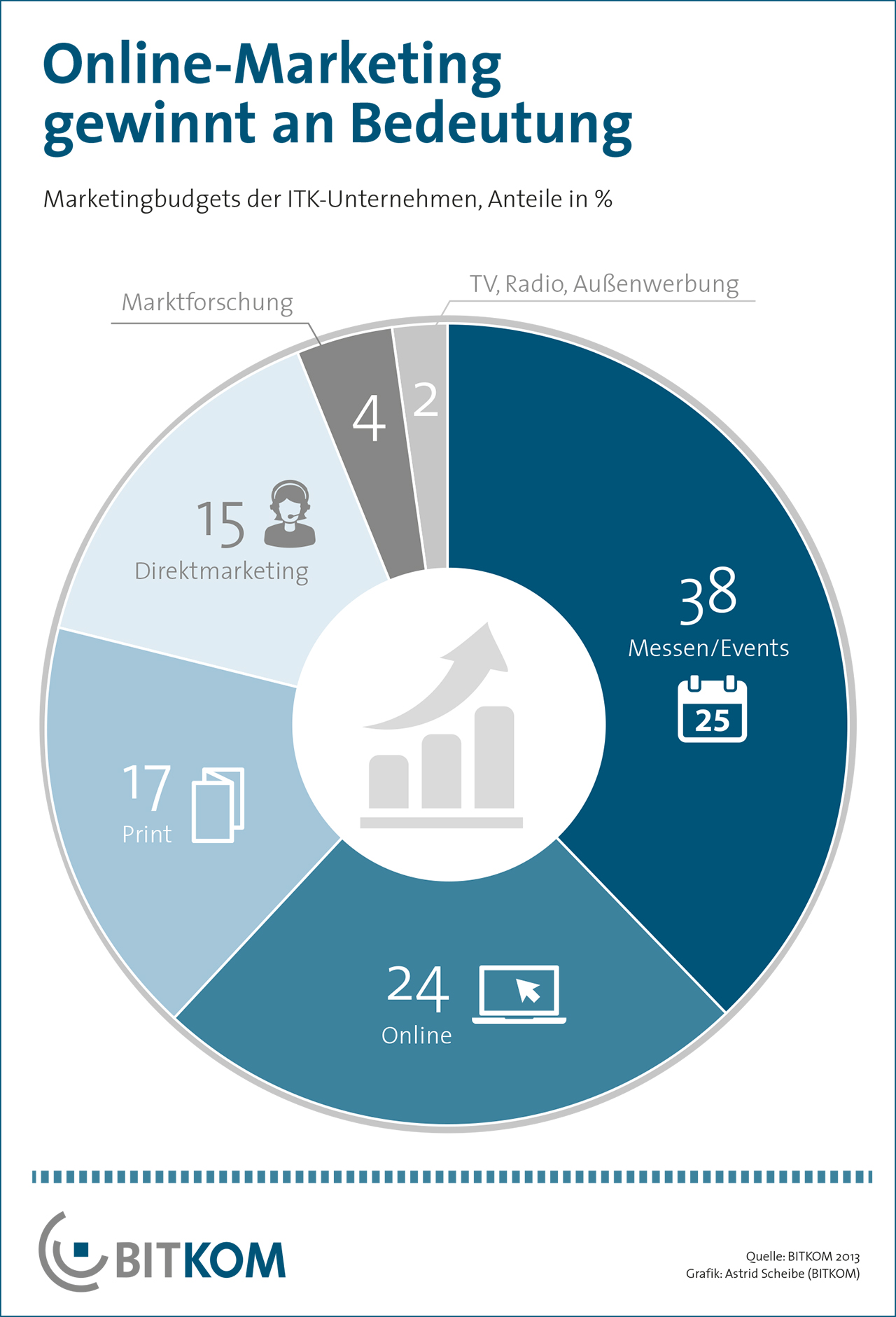 ITK-Unternehmen: Marketing Investitionen 2013