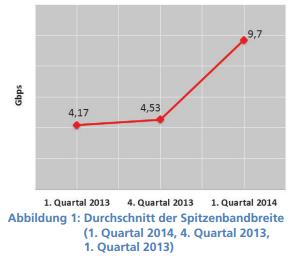 Prolexic Grafik Spitzenbandbreite (DDos-Angriffe)