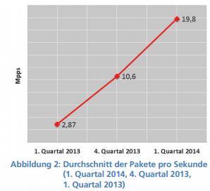 Prolexic Grafik Pakete pro Sekunde (DDos-Angriffe)