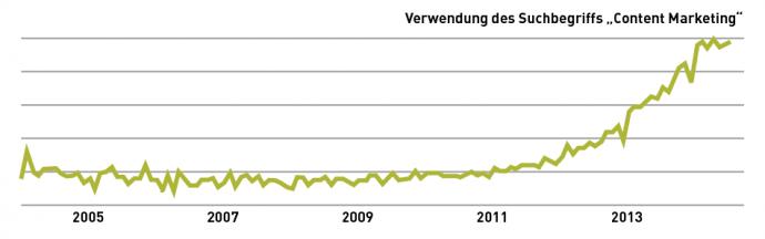 Die Google Trends-Kurve verdeutlicht das allgemeine Interesse an Content Marketing