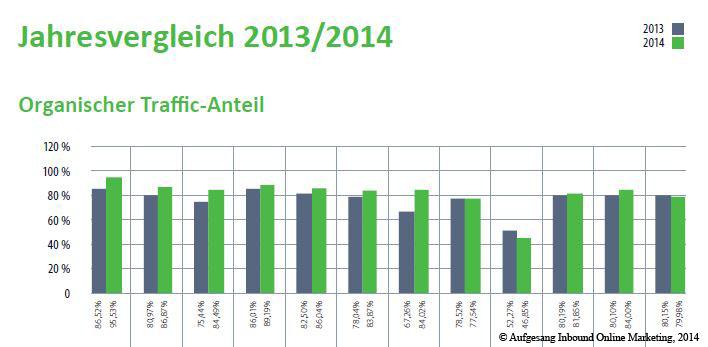 organischer_traffic_anteil_vgl_2013-2014